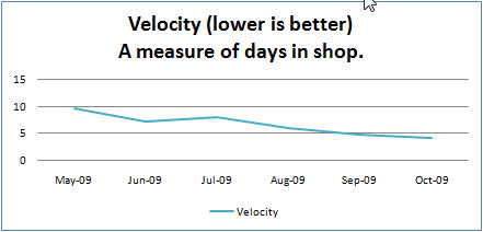 Jobs spend less time in the shop -- job velocity increases!