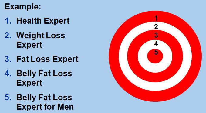 Target Market Example