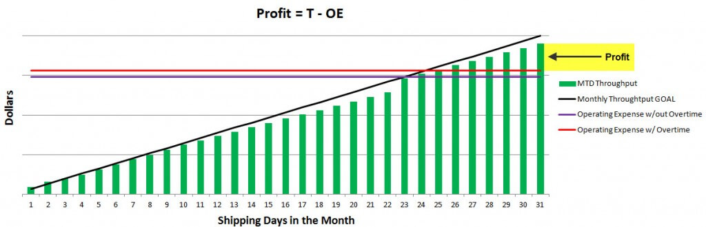 Throughput vs Operating Expense (T vs OE)