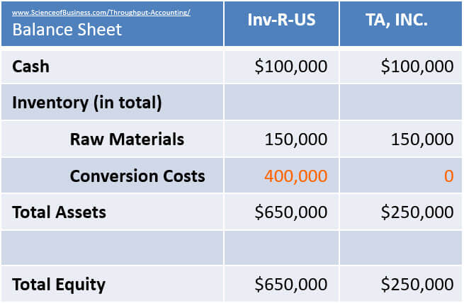 Cost Accounting Distorts Balance Sheet example