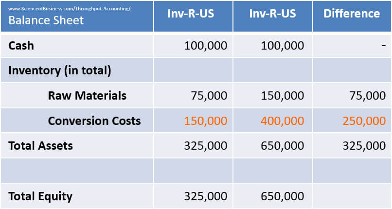 Cost Accounting Distorts conversion costs example