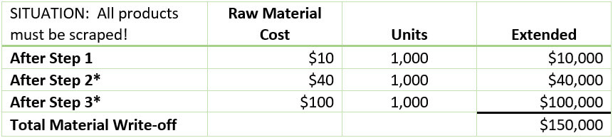 Scraped raw material cost for Inventories R-US, Inc