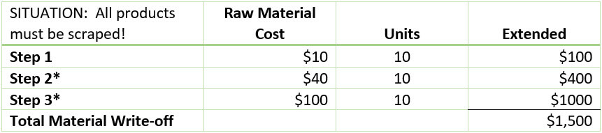 Scraped Raw Material Cost TA Inc
