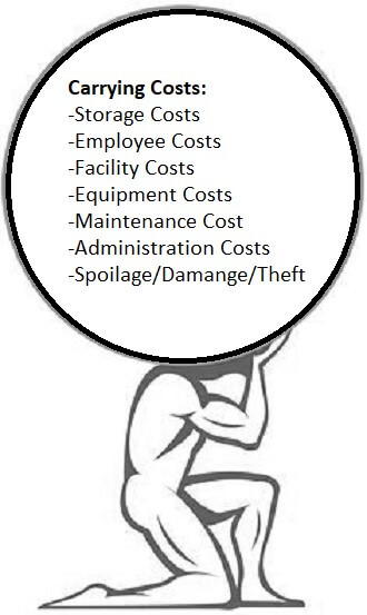 What are carrying costs?